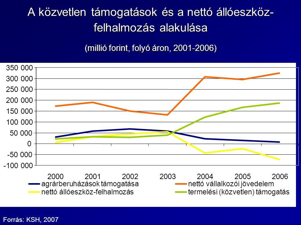 A közvetlen támogatások és a nettó állóeszköz- felhalmozás alakulása (millió forint, folyó áron, 2001-2006) -100 000 -50 000 0 50 000 100 000 150 000 200 000 250 000 300 000 350 000 2000200120022003200420052006 agrárberuházások támogatásanettó vállalkozói jövedelem nettó állóeszköz-felhalmozástermelési (közvetlen) támogatás Forrás: KSH, 2007