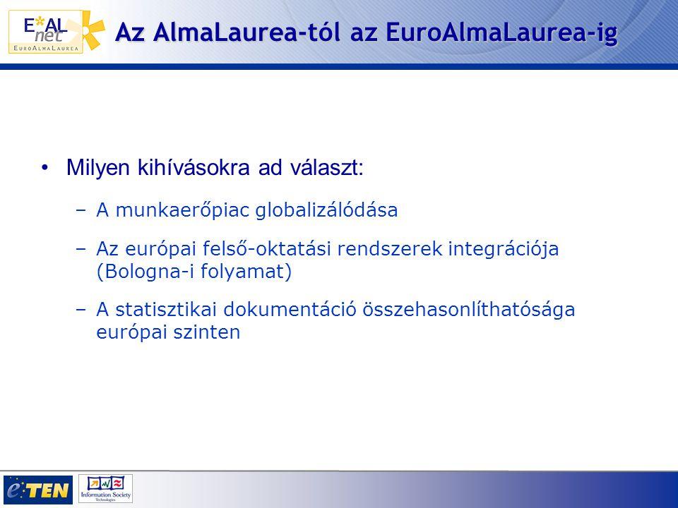 Az AlmaLaurea-tól az EuroAlmaLaurea-ig Milyen kihívásokra ad választ: –A munkaerőpiac globalizálódása –Az európai felső-oktatási rendszerek integrációja (Bologna-i folyamat) –A statisztikai dokumentáció összehasonlíthatósága európai szinten