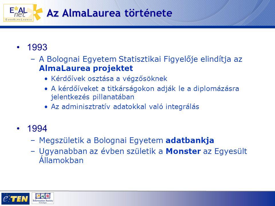 Az AlmaLaurea története 1993 –A Bolognai Egyetem Statisztikai Figyelője elindítja az AlmaLaurea projektet Kérdőívek osztása a végzősöknek A kérdőíveket a titkárságokon adják le a diplomázásra jelentkezés pillanatában Az adminisztratív adatokkal való integrálás 1994 –Megszületik a Bolognai Egyetem adatbankja –Ugyanabban az évben születik a Monster az Egyesült Államokban