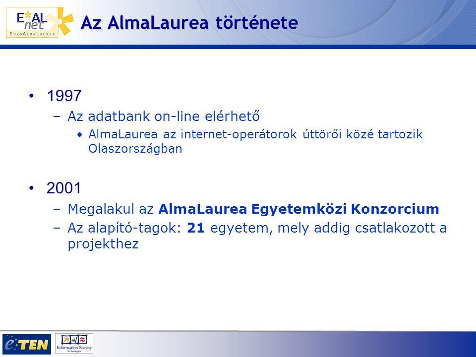 1997 –Az adatbank on-line elérhető AlmaLaurea az internet-operátorok úttörői közé tartozik Olaszországban 2001 –Megalakul az AlmaLaurea Egyetemközi Konzorcium –Az alapító-tagok: 21 egyetem, mely addig csatlakozott a projekthez