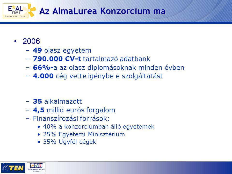 Az AlmaLurea Konzorcium ma 2006 –49 olasz egyetem –790.000 CV-t tartalmazó adatbank –66%-a az olasz diplomásoknak minden évben –4.000 cég vette igénybe e szolgáltatást –35 alkalmazott –4,5 millió eurós forgalom –Finanszírozási források: 40% a konzorciumban álló egyetemek 25% Egyetemi Minisztérium 35% Ügyfél cégek