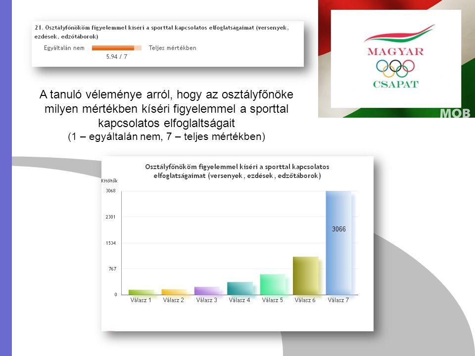 3066 A tanuló véleménye arról, hogy az osztályfőnöke milyen mértékben kíséri figyelemmel a sporttal kapcsolatos elfoglaltságait (1 – egyáltalán nem, 7 – teljes mértékben)