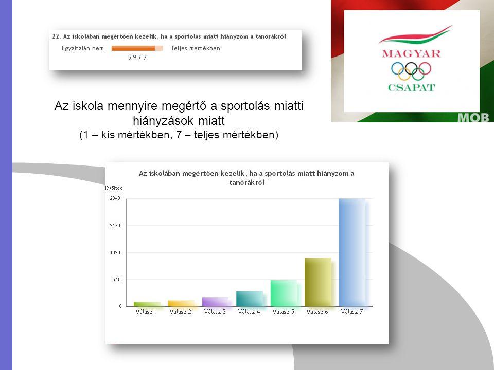 Az iskola mennyire megértő a sportolás miatti hiányzások miatt (1 – kis mértékben, 7 – teljes mértékben)