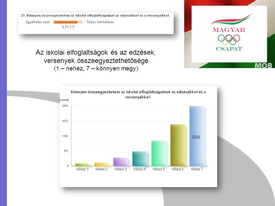 Az iskolai elfoglaltságok és az edzések, versenyek összeegyeztethetősége (1 – nehéz, 7 – könnyen megy) 2202