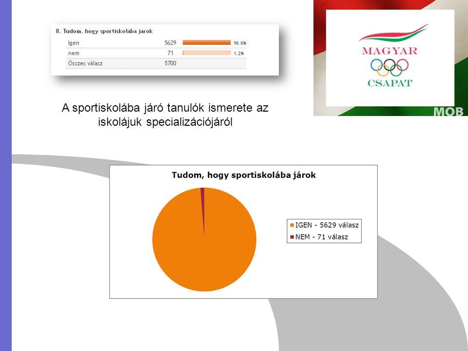 A sportiskolába járó tanulók ismerete az iskolájuk specializációjáról