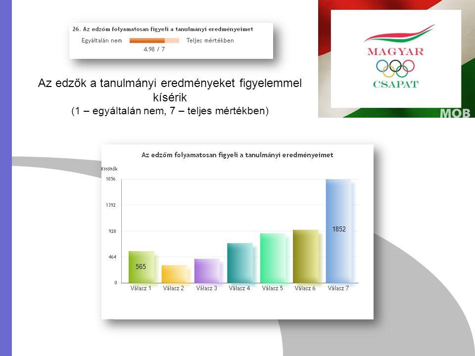 565 1852 Az edzők a tanulmányi eredményeket figyelemmel kísérik (1 – egyáltalán nem, 7 – teljes mértékben)