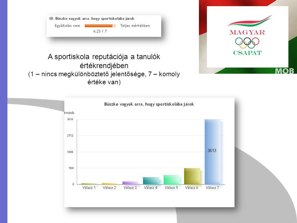 A sportiskola reputációja a tanulók értékrendjében (1 – nincs megkülönböztető jelentősége, 7 – komoly értéke van) 3613