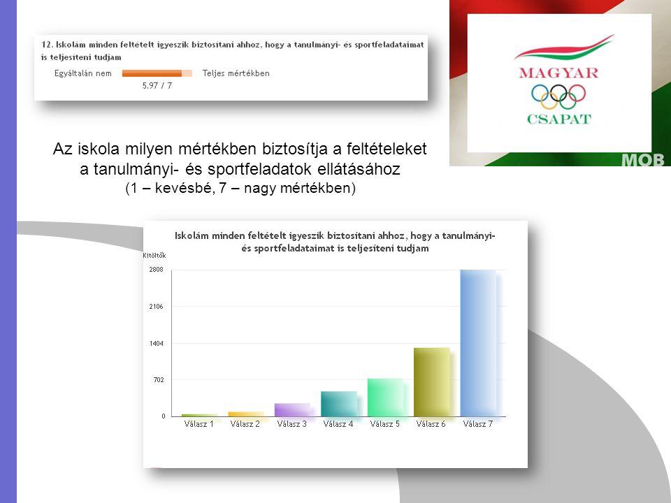 Az iskola milyen mértékben biztosítja a feltételeket a tanulmányi- és sportfeladatok ellátásához (1 – kevésbé, 7 – nagy mértékben)