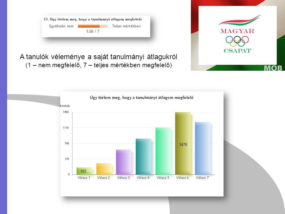 A tanulók véleménye a saját tanulmányi átlagukról (1 – nem megfelelő, 7 – teljes mértékben megfelelő) 1476 165