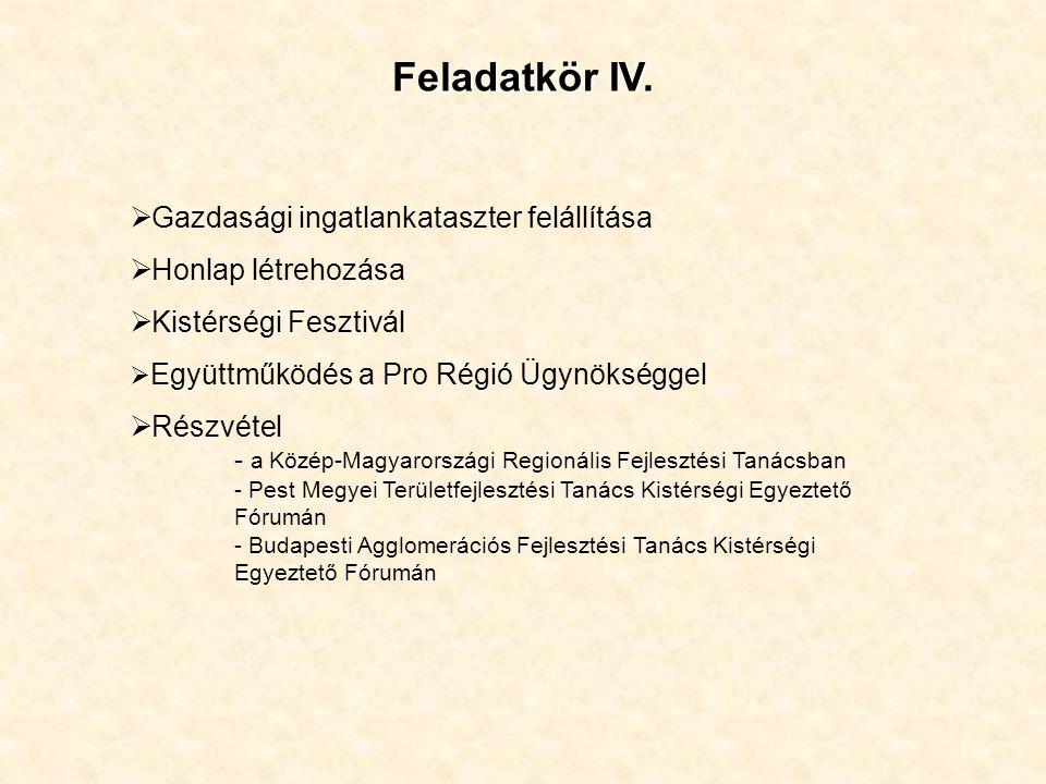Feladatkör IV.