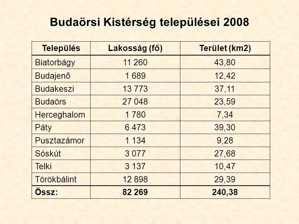Budaörsi Kistérség települései 2008 TelepülésLakosság (fő)Terület (km2) Biatorbágy11 26043,80 Budajenő1 68912,42 Budakeszi13 77337,11 Budaörs27 04823,59 Herceghalom1 7807,34 Páty6 47339,30 Pusztazámor1 1349,28 Sóskút3 07727,68 Telki3 13710,47 Törökbálint12 89829,39 Össz:82 269240,38