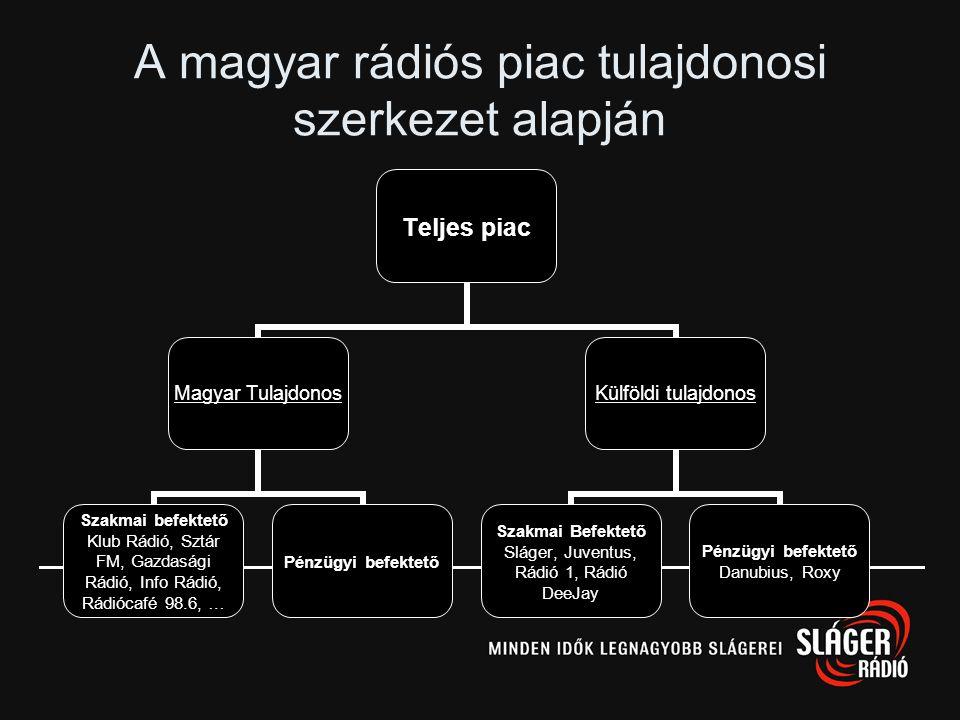 Non-profit rádiók Budapest környékén Pénzügyi eredményét kizárólag a műsorszolgáltatás folytatására, fejlesztésére használhatja fel –Óránként 3 perc r