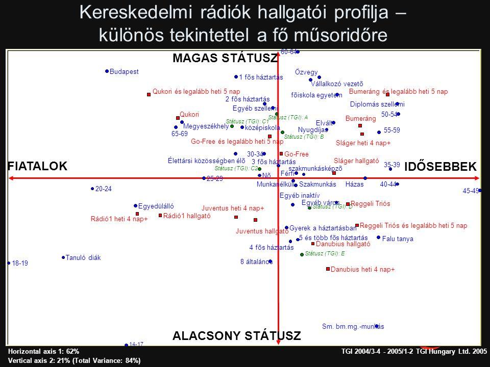 Hallgatói profilok