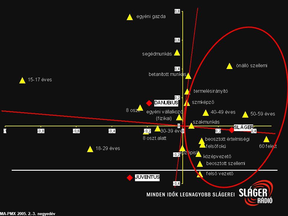 Kereskedelmi rádiók hallgatói profilja – különös tekintettel a fő műsoridőre TGI 2004/3-4 - 2005/1-2 TGI Hungary Ltd. 2005Horizontal axis 1: 62% Verti