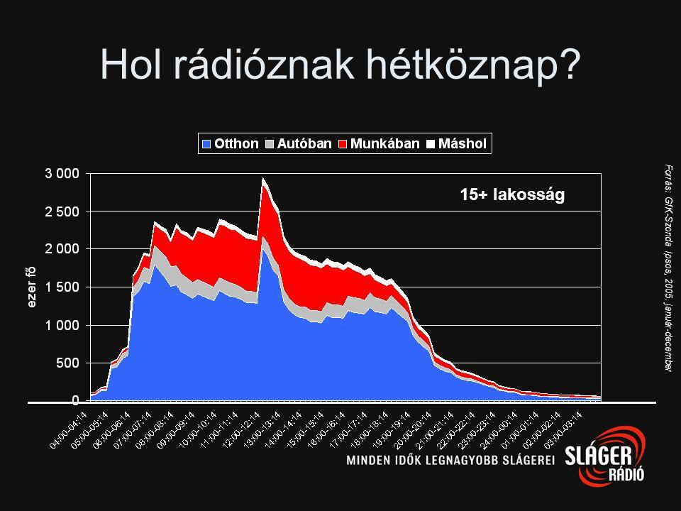 Forrás: GfK-Szonda Ipsos Közönségarány változása Éves átlagok, 15+ lakosság, Budapest