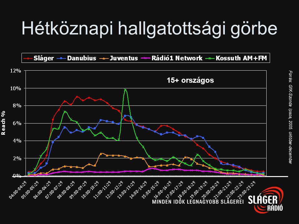 Hol rádióznak hétvégén? Forrás: GfK-Szonda Ipsos, 2005. január-december 15+ lakosság