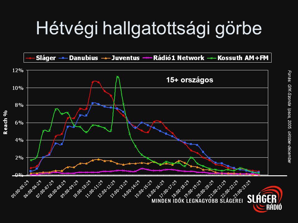 Forrás: GfK-Szonda Ipsos, 2005. október-december Hétköznapi hallgatottsági görbe 15+ országos