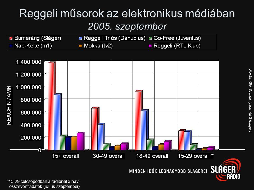 Forrás: GfK-Szonda Ipsos, 2005. október-december Hétvégi hallgatottsági görbe 15+ országos