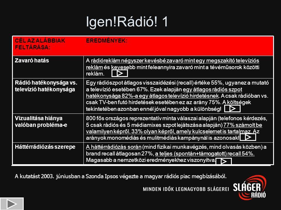Rádiós kutatás Telefonos módszer ErősségekGyengeségek VeszélyekLehetőségek Helyi rádiókat is vizsgál Minta nagysága elégséges Gyakoribb adatfelvétel O