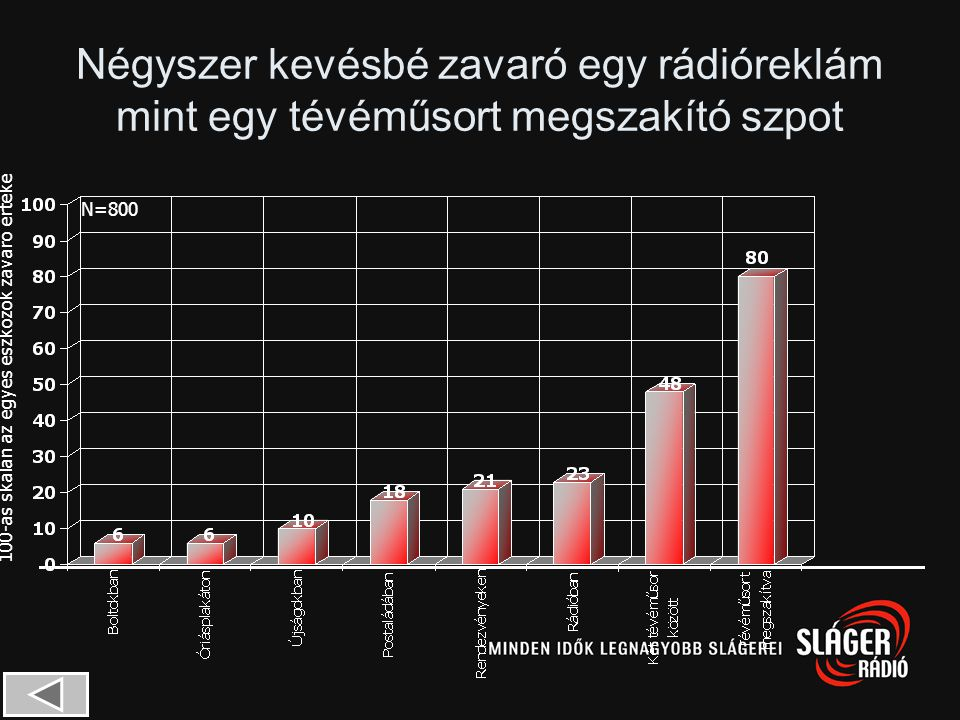 Igen!Rádió! 1 A rádióreklám négyszer kevésbé zavaró mint egy megszakító televíziós reklám és kevesebb mint feleannyira zavaró mint a tévéműsorok közöt