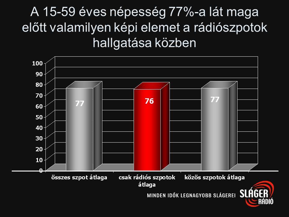 N=402-401 N=159-157N=127-123N=216-210N=160-158 Egy átlagos rádióreklám 82%-át hozza egy átlagos tévéreklámnak