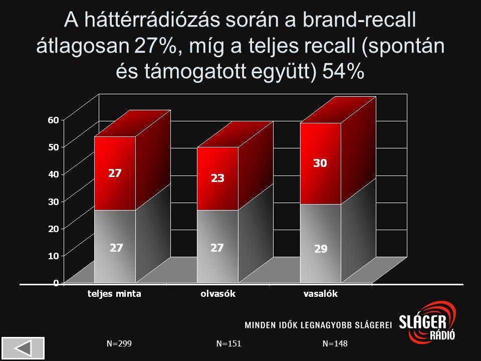33%-a olyan képet lát, amely tartalmazza a hirdetés és/vagy a brand kulcselemét is