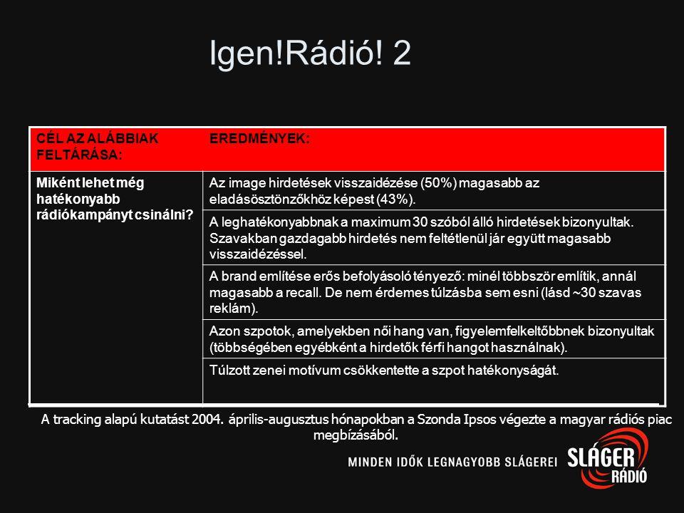 N=299N=151N=148 A háttérrádiózás során a brand-recall átlagosan 27%, míg a teljes recall (spontán és támogatott együtt) 54%
