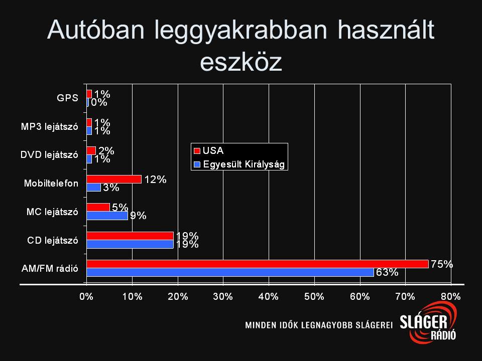 Autóban rádiózók aránya nemzetenként Magyarország: ~16%