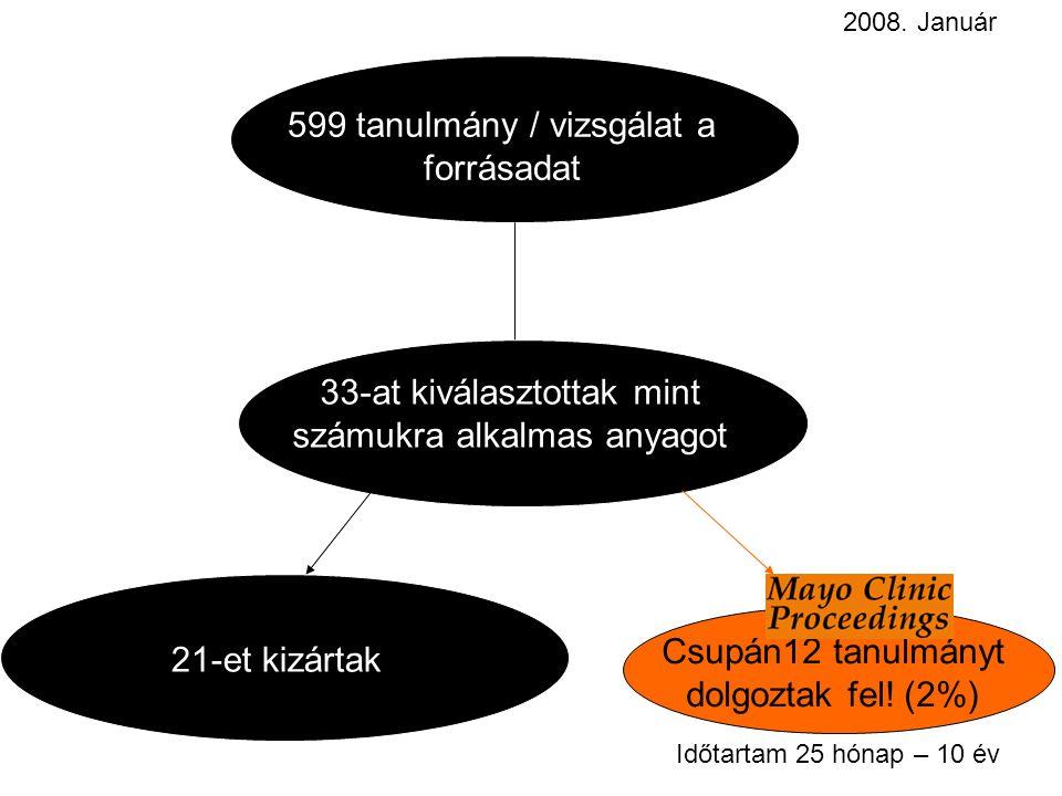 599 tanulmány / vizsgálat a forrásadat 33-at kiválasztottak mint számukra alkalmas anyagot 21-et kizártak Csupán12 tanulmányt dolgoztak fel.