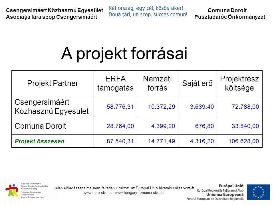Jelen előadás tartalma nem feltétlenül tükrözi az Európai Unió hivatalos álláspontját www.huro-cbc.eu; www.hungary-romania-cbc.eu Projektünk tevékenységei:  Megtervezésre kerülő új kerékpárutak hossza: 15,6 km  Meglévő kerékpárutak tervezett összekötésével létrejövő hálózat hossza: 69 km.