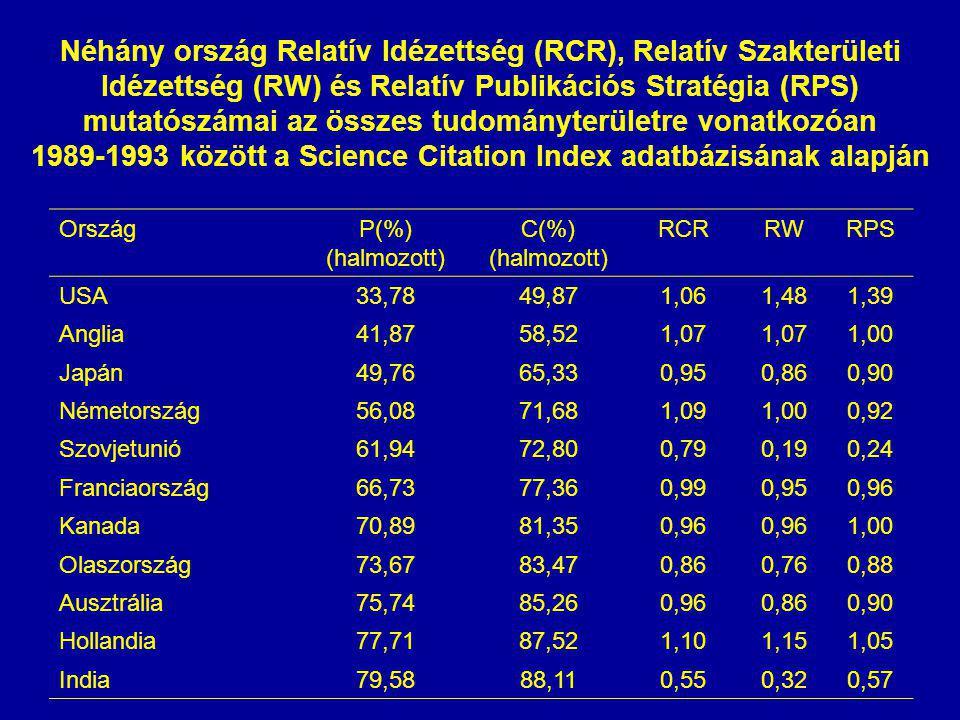 Néhány ország Relatív Idézettség (RCR), Relatív Szakterületi Idézettség (RW) és Relatív Publikációs Stratégia (RPS) mutatószámai az összes tudományterületre vonatkozóan 1989-1993 között a Science Citation Index adatbázisának alapján OrszágP(%) (halmozott) C(%) (halmozott) RCRRWRPS USA33,7849,871,061,481,39 Anglia41,8758,521,07 1,00 Japán49,7665,330,950,860,90 Németország56,0871,681,091,000,92 Szovjetunió61,9472,800,790,190,24 Franciaország66,7377,360,990,950,96 Kanada70,8981,350,96 1,00 Olaszország73,6783,470,860,760,88 Ausztrália75,7485,260,960,860,90 Hollandia77,7187,521,101,151,05 India79,5888,110,550,320,57