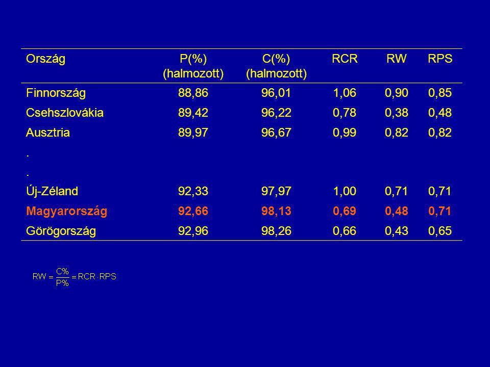 OrszágP(%) (halmozott) C(%) (halmozott) RCRRWRPS Finnország88,8696,011,060,900,85 Csehszlovákia89,4296,220,780,380,48 Ausztria89,9796,670,990,82.. Új-
