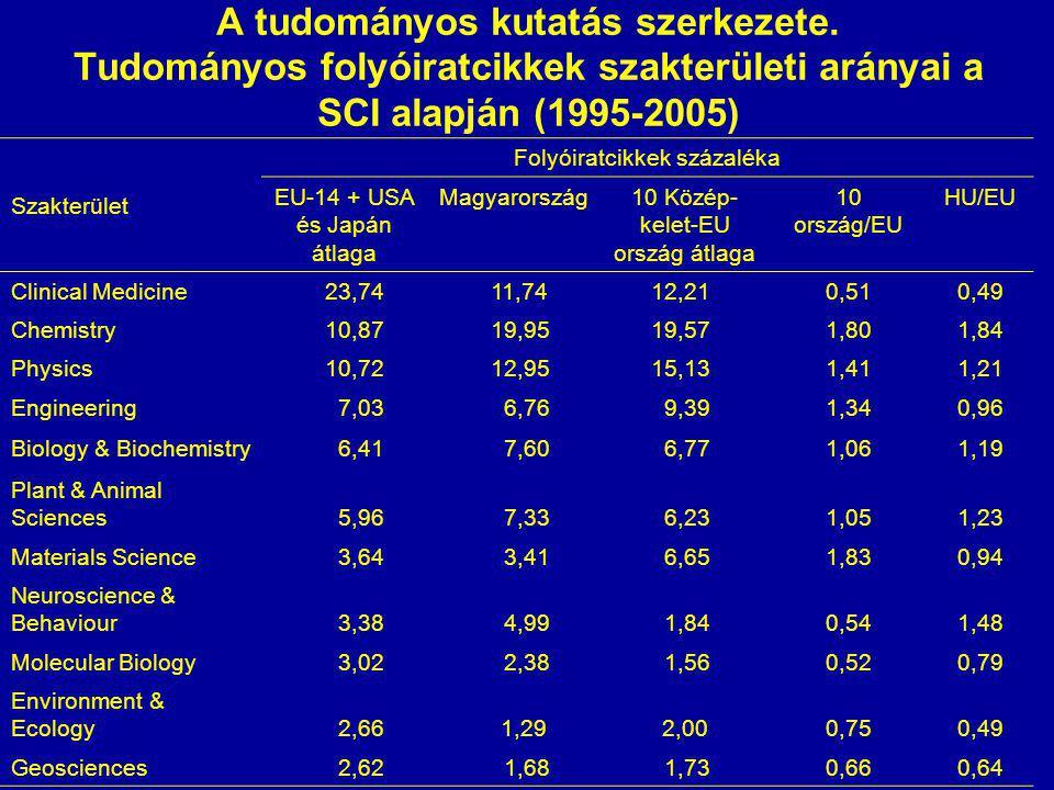 A tudományos kutatás szerkezete. Tudományos folyóiratcikkek szakterületi arányai a SCI alapján (1995-2005) Szakterület Folyóiratcikkek százaléka EU-14