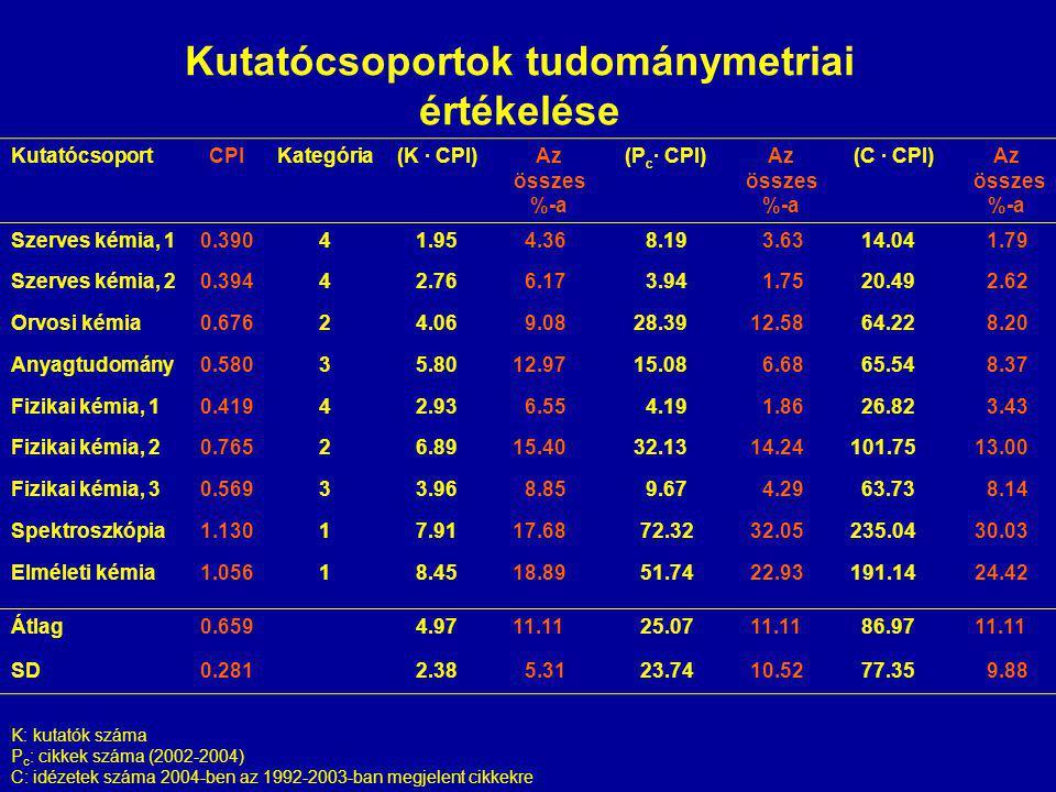 KutatócsoportCPIKategória(K · CPI)Az összes %-a (P c · CPI)Az összes %-a (C · CPI)Az összes %-a Szerves kémia, 10.39041.95 4.36 8.19 3.63 14.04 1.79 S