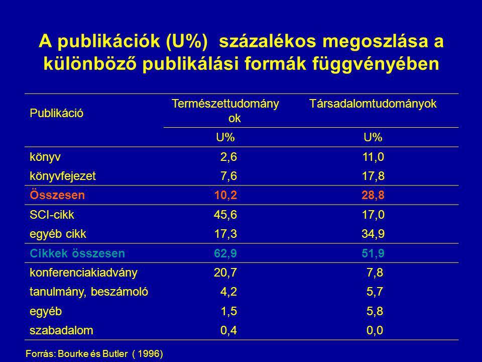 A publikációk (U%) százalékos megoszlása a különböző publikálási formák függvényében Publikáció Természettudomány ok Társadalomtudományok U% könyv 2,611,0 könyvfejezet 7,617,8 Összesen10,228,8 SCI-cikk45,617,0 egyéb cikk17,334,9 Cikkek összesen62,951,9 konferenciakiadvány20,7 7,8 tanulmány, beszámoló 4,2 5,7 egyéb 1,5 5,8 szabadalom 0,4 0,0 Forrás: Bourke és Butler ( 1996)