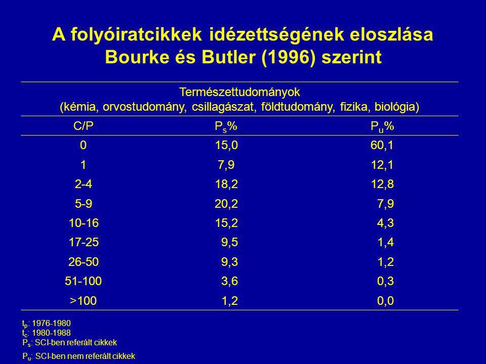 A folyóiratcikkek idézettségének eloszlása Bourke és Butler (1996) szerint Természettudományok (kémia, orvostudomány, csillagászat, földtudomány, fizika, biológia) C/PPs%Ps%Pu%Pu% 015,060,1 17,912,1 2-418,212,8 5-920,2 7,9 10-1615,2 4,3 17-25 9,5 1,4 26-50 9,3 1,2 51-100 3,6 0,3 >100 1,2 0,0 t p : 1976-1980 t c : 1980-1988 P s : SCI-ben referált cikkek P u : SCI-ben nem referált cikkek