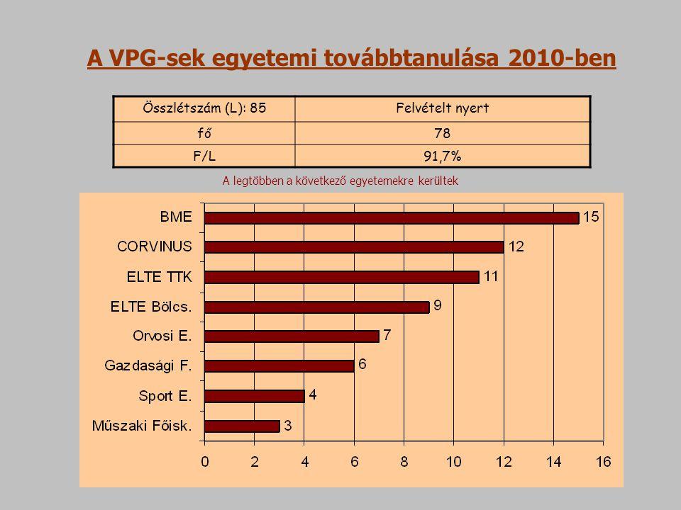 Összlétszám (L): 85Felvételt nyert fő78 F/L91,7% A VPG-sek egyetemi továbbtanulása 2010-ben A legtöbben a következő egyetemekre kerültek