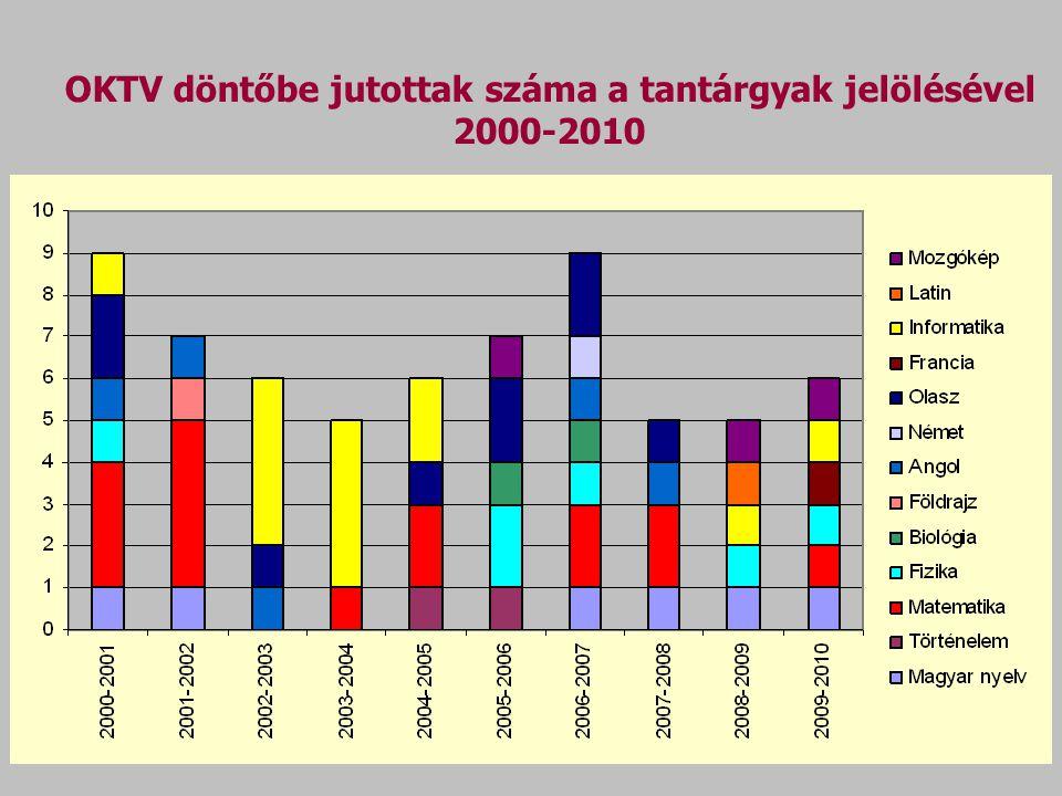 OKTV döntőbe jutottak száma a tantárgyak jelölésével 2000-2010