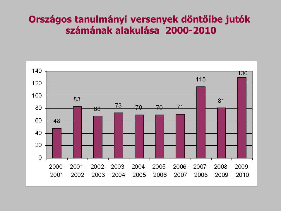 Országos tanulmányi versenyek döntőibe jutók számának alakulása 2000-2010
