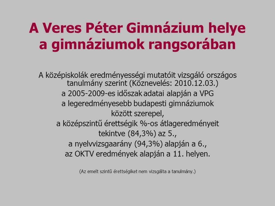 A Veres Péter Gimnázium helye a gimnáziumok rangsorában A középiskolák eredményességi mutatóit vizsgáló országos tanulmány szerint (Köznevelés: 2010.12.03.) a 2005-2009-es időszak adatai alapján a VPG a legeredményesebb budapesti gimnáziumok között szerepel, a középszintű érettségik %-os átlageredményeit tekintve (84,3%) az 5., a nyelvvizsgaarány (94,3%) alapján a 6., az OKTV eredmények alapján a 11.