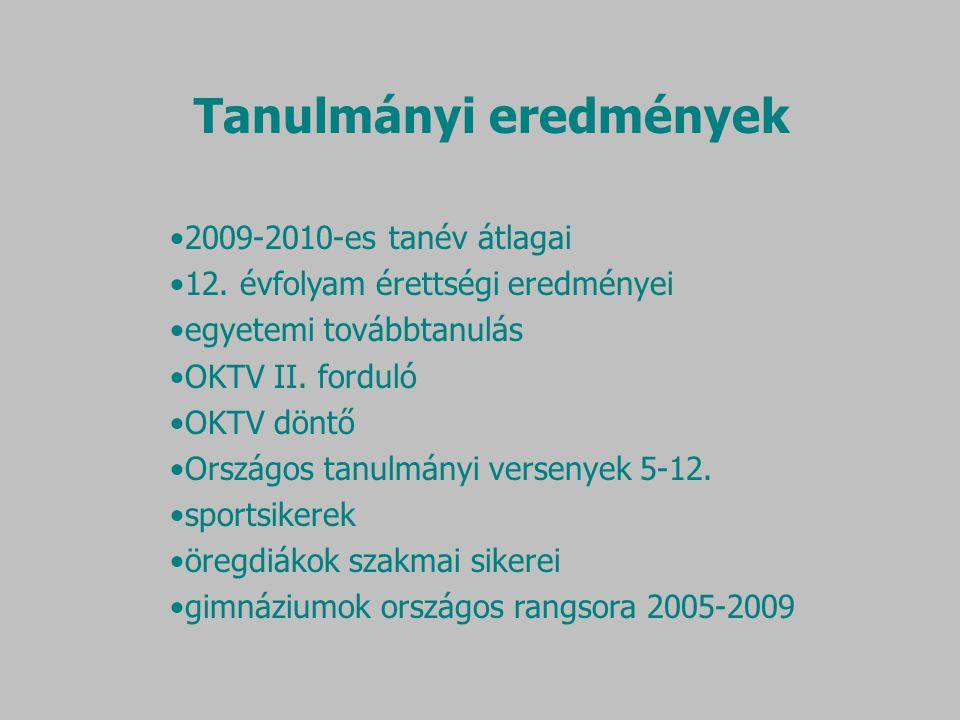 2009-2010-es tanév átlagai 12. évfolyam érettségi eredményei egyetemi továbbtanulás OKTV II.