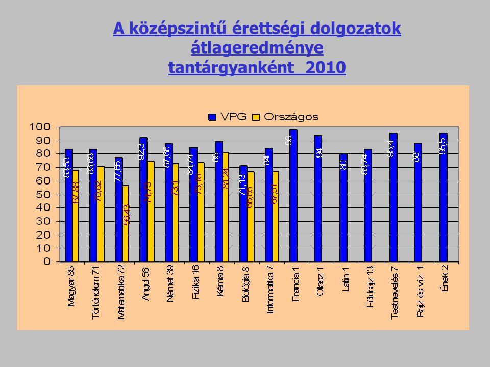 A középszintű érettségi dolgozatok átlageredménye tantárgyanként 2010