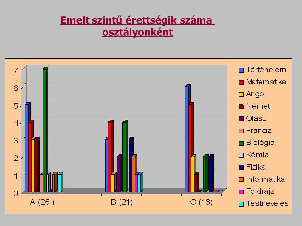 Emelt szintű érettségik száma osztályonként