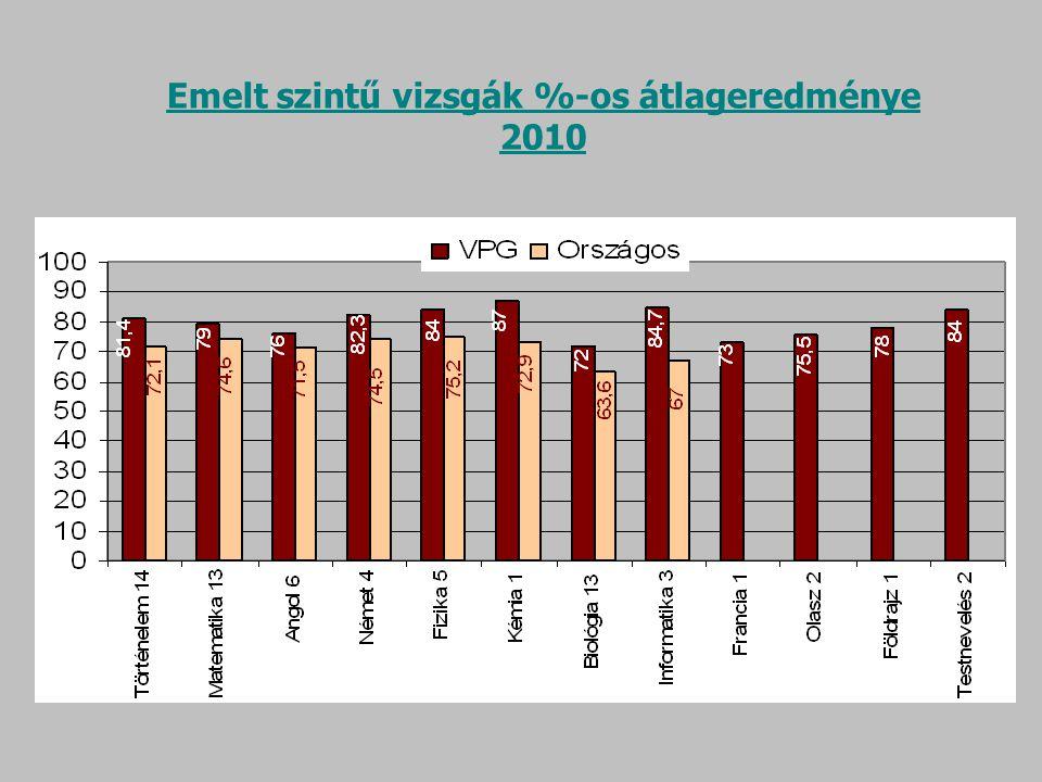 Emelt szintű vizsgák %-os átlageredménye 2010