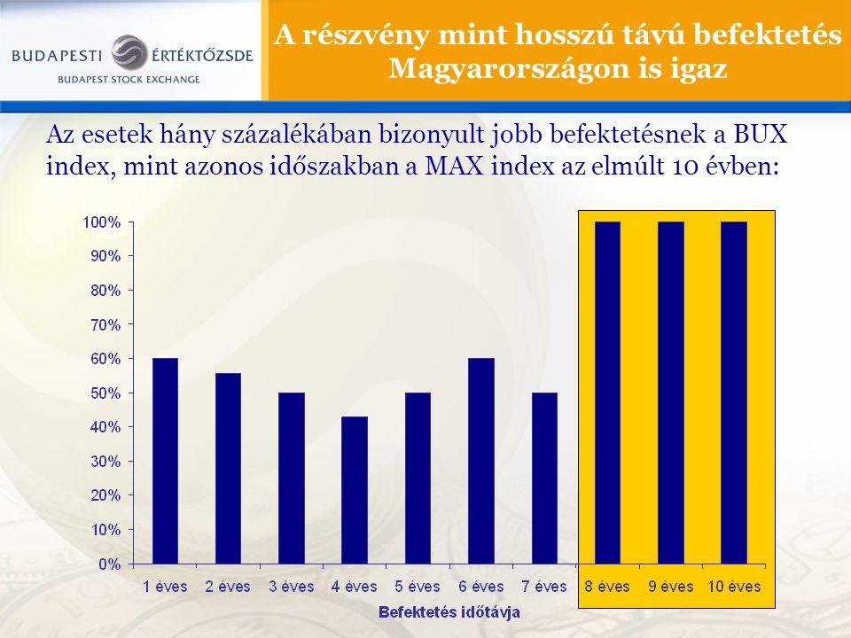 A részvény mint hosszú távú befektetés Magyarországon is igaz Az esetek hány százalékában bizonyult jobb befektetésnek a BUX index, mint azonos időszakban a MAX index az elmúlt 10 évben: