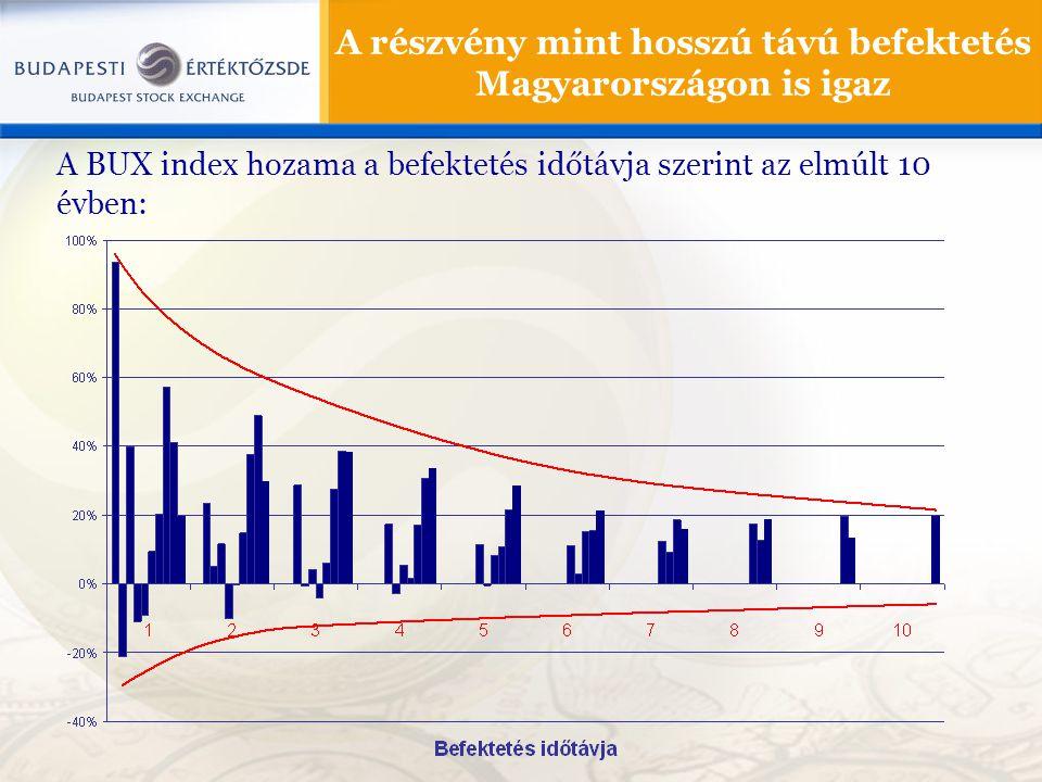 A részvény mint hosszú távú befektetés Magyarországon is igaz A BUX index hozama a befektetés időtávja szerint az elmúlt 10 évben: