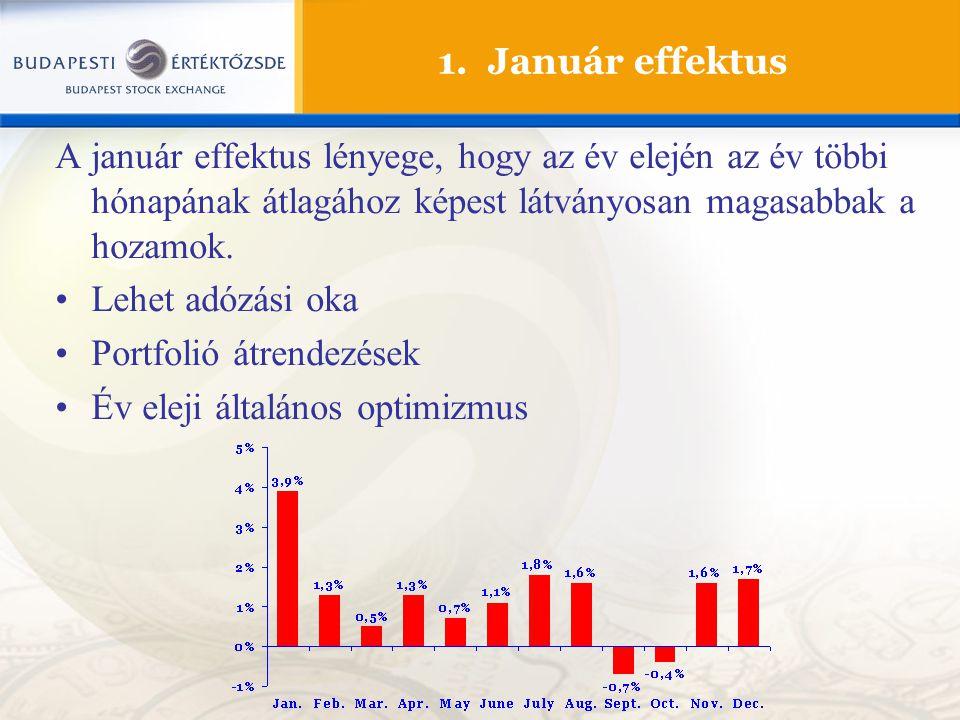 1. Január effektus A január effektus lényege, hogy az év elején az év többi hónapának átlagához képest látványosan magasabbak a hozamok. Lehet adózási