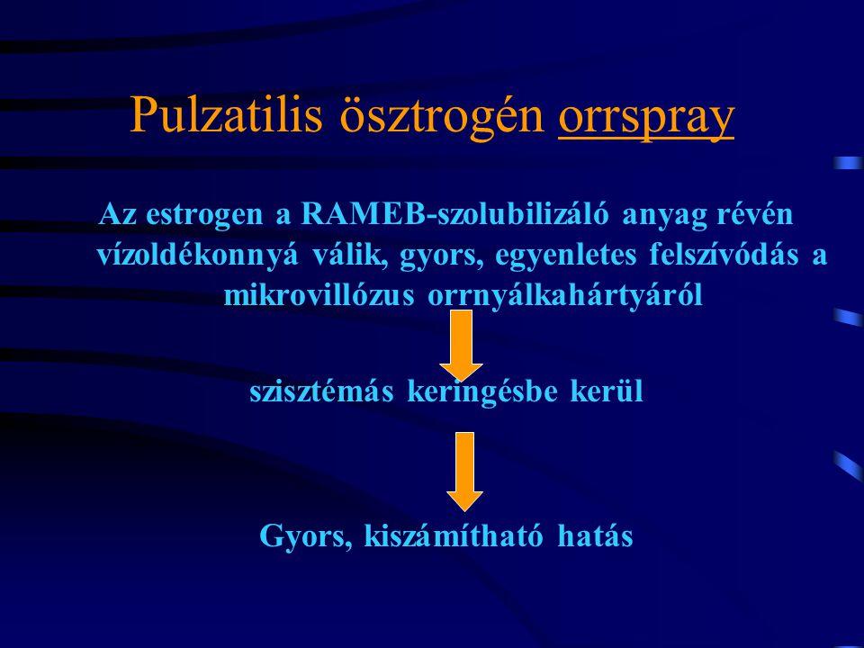 Pulzatilis ösztrogén orrspray Az estrogen a RAMEB-szolubilizáló anyag révén vízoldékonnyá válik, gyors, egyenletes felszívódás a mikrovillózus orrnyálkahártyáról szisztémás keringésbe kerül Gyors, kiszámítható hatás