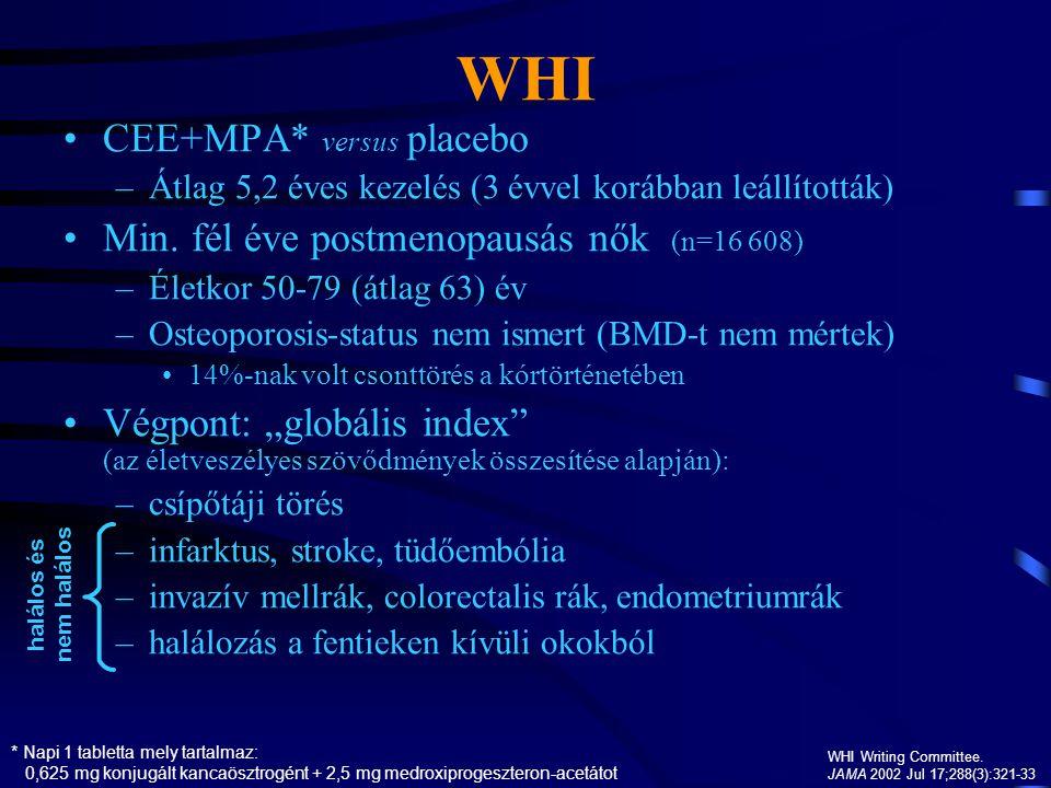 WHI WHI Writing Committee. JAMA 2002 Jul 17;288(3):321-33 CEE+MPA* versus placebo –Átlag 5,2 éves kezelés (3 évvel korábban leállították) Min. fél éve