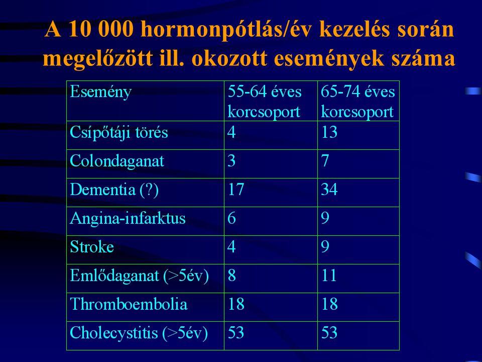 A 10 000 hormonpótlás/év kezelés során megelőzött ill. okozott események száma